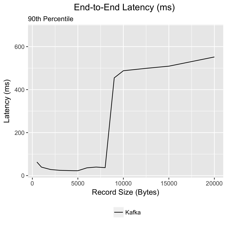 latency-batch-16kb