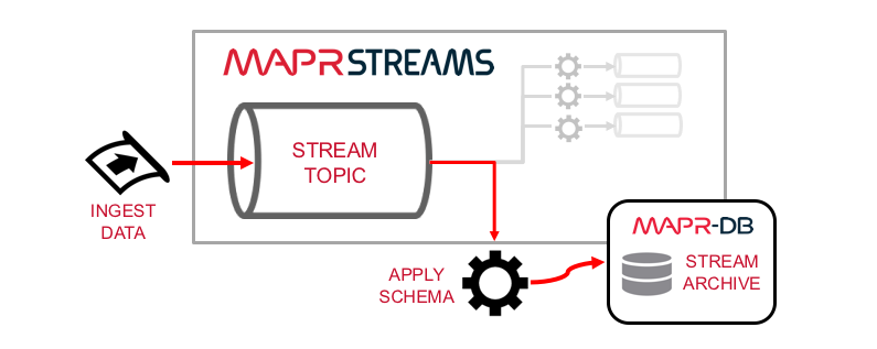 streams_db_dataflow