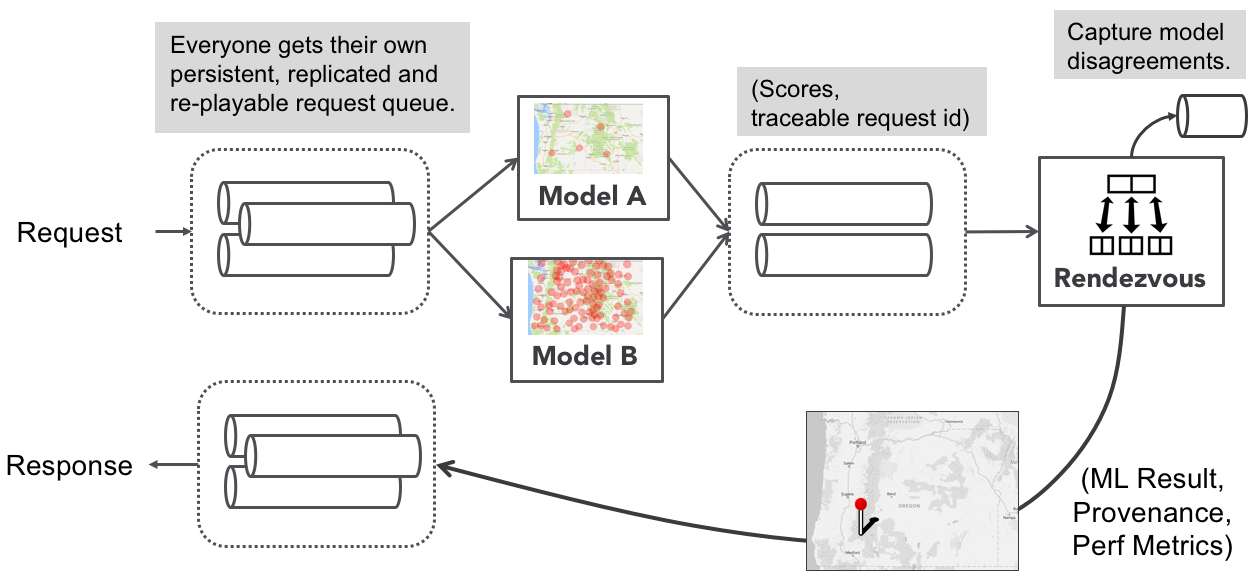 Predicting Forest Fires with Spark Machine Learning