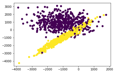 2-D Scatter Plot Segmented