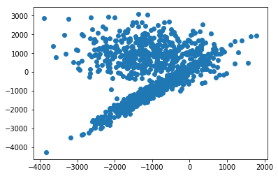 Visualizing K-Means Clusters in Jupyter Notebooks