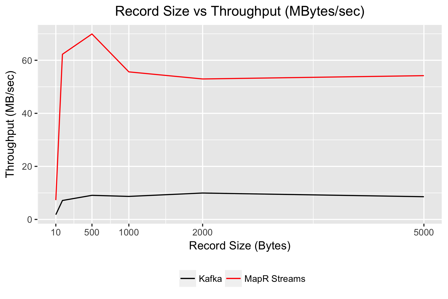 Kafka vs MapR Streams Benchmark