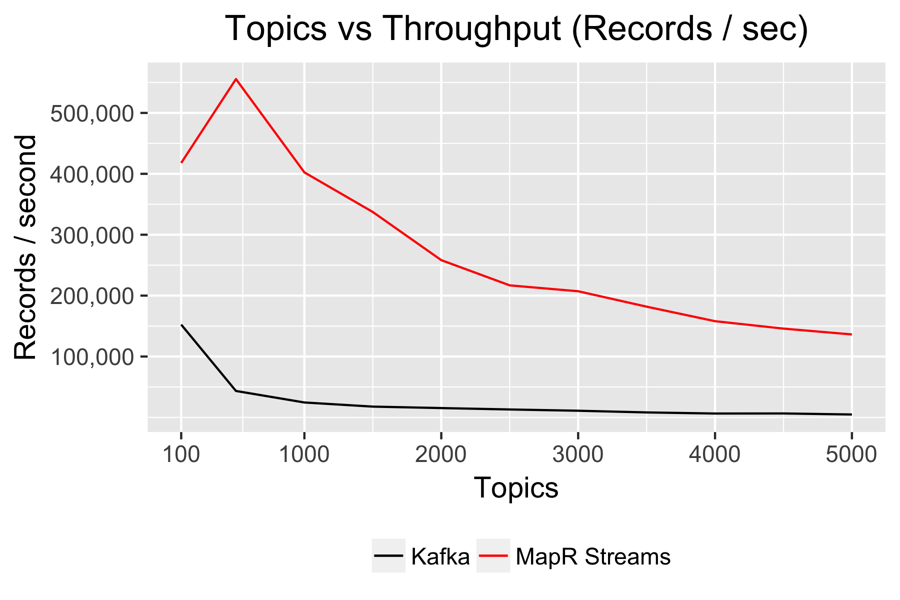 streams-tput-topics
