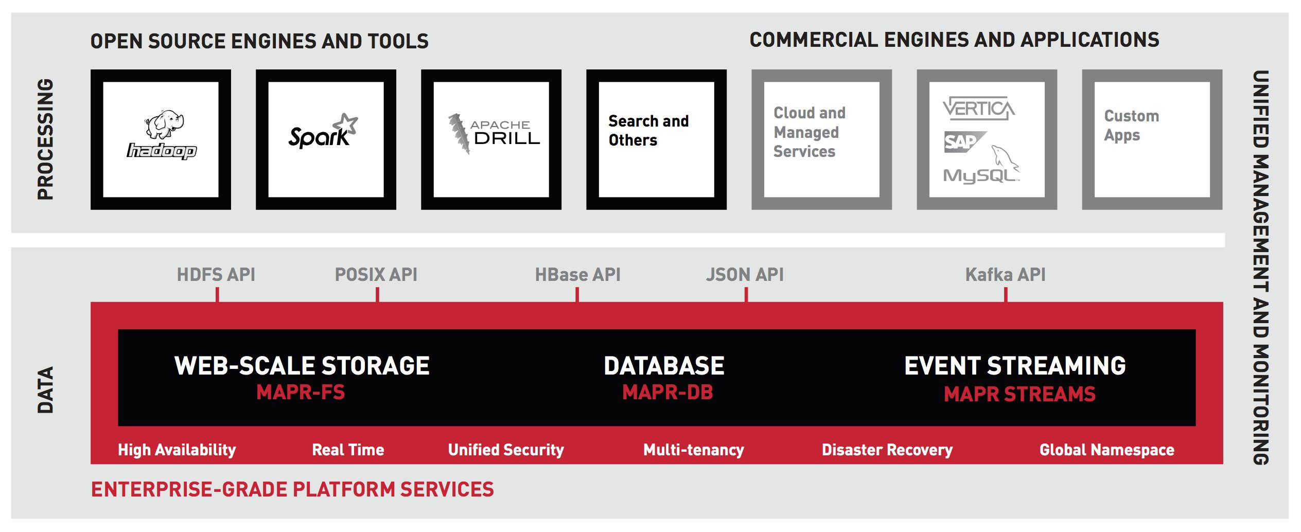 MapR Converged Data Platform
